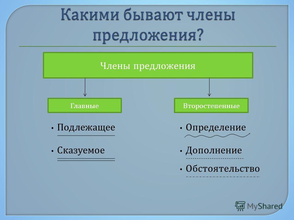Члены предложения ГлавныеВторостепенные Подлежащее Сказуемое Дополнение Определение Обстоятельство
