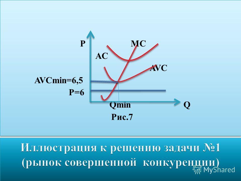 P MC AC AVC AVCmin=6,5 P=6 Qmin Q Рис.7 P MC AC AVC AVCmin=6,5 P=6 Qmin Q Рис.7