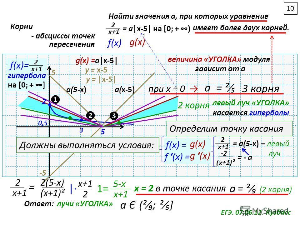 ЕГЭ. 07.06.12. Кузбасс Найти значения а, при которых уравнение 2 х+1 = a|x-5|на [0; + ) имеет более двух корней. f(x) g(x) Корни - абсциссы точек пересечения 3 0,5 f(x)= 2 х+1 гипербола на [0; + ] y = x-5 -5 5 y = |x-5| 5 g(x) =a|x-5| при х = 0 а = ²