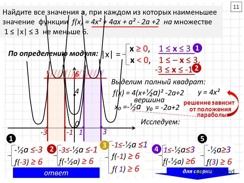 Найдите все значения а, при каждом из которых наименьшее значение функции f(x) = 4x² + 4ax + a² - 2a +2 на множестве 1 |x| 3 не меньше 6. 1 -3 3 По определению модуля: |x| = х 0, х ˂ 0, 1 х 3 1 – х 3, -3 х -1 Выделим полный квадрат: f(x) = (2x+a)² -2