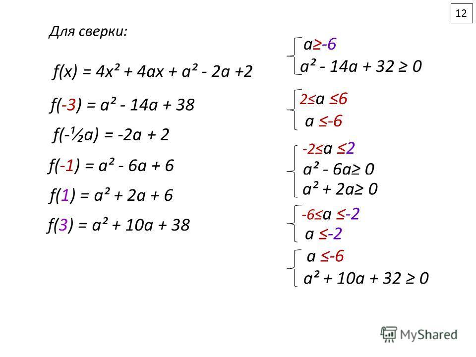 f(x) = 4x² + 4ax + a² - 2a +2 f(-¹a) = -2a + 2 f(-3) = a² - 14a + 38 f(3) = a² + 10a + 38 f(-1) = a² - 6a + 6 f(1) = a² + 2a + 6 а-6 a² - 14a + 32 0 2а 62а 6 а -6 -2 а 2 a² - 6a 0 a² + 2a 0 -6 а -2 а -2 а -6 a² + 10a + 32 0 Для сверки: 1212