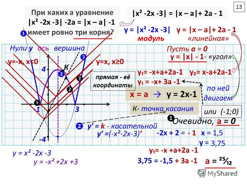 При каких a уравнение |x² -2x -3| -2a = |x – a| -1 имеет ровно три корня? |x² -2x -3| = |x – a|+ 2a - 1 y = |x² -2x -3| y = |x – a|+ 2a - 1 3 Нули yвершина -4 модуль 4 ось «линейная» Пусть а = 0 y = |x| - 1- «угол» y=-x, х˂0 y=x, х0 y= -x+a+2a-1 y= x