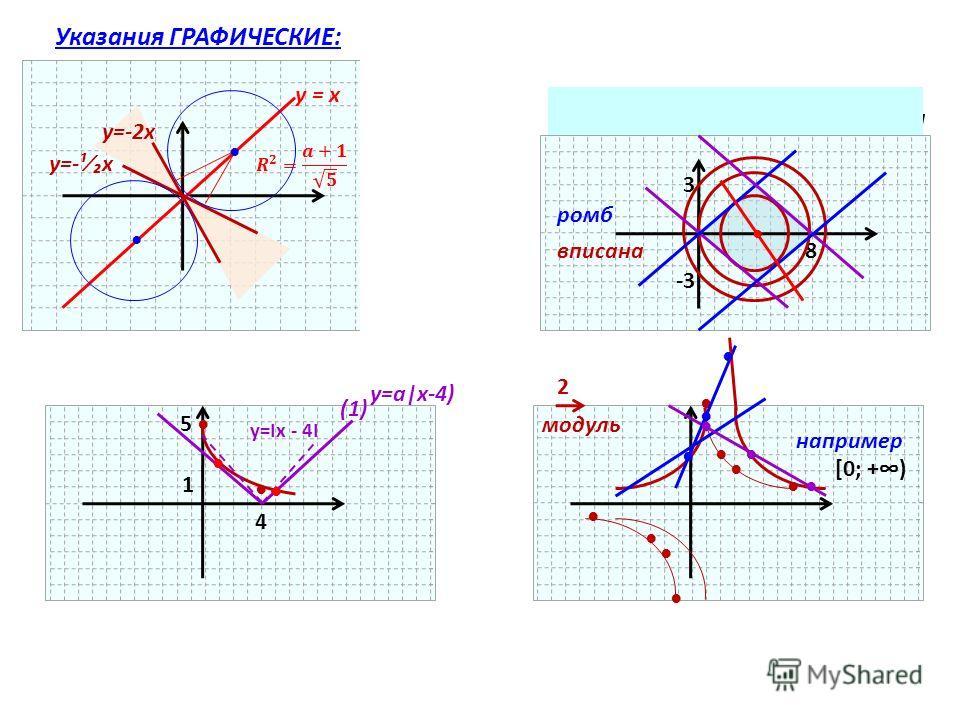 y=-2x y=-¹x y = x х² + (у-3)² = а²О(0; 3), R = a Увидели окружность ? Указания ГРАФИЧЕСКИЕ: 8 3 -3 ромб вписана 5 4 1 y=Ix - 4I (1) y=a|x-4) 2 модуль например [0; +)