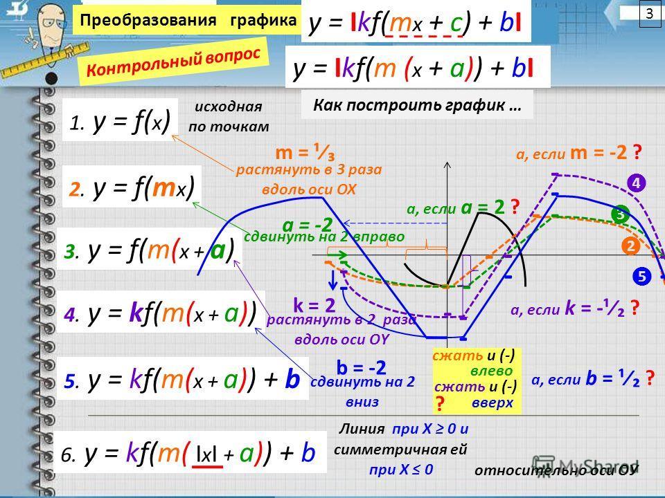Преобразованияграфика y = Ikf(m x + c) + bI y = Ikf(m ( x + a)) + bI 1. y = f( х ) 2. y = f(m х ) 3. y = f(m( х + a) 4. y = kf(m( х + a)) 5. y = kf(m( х + a)) + b 6. y = kf(m( I х I + a)) + b m = ¹ - - - - растянуть в 3 раза вдоль оси ОХ а, если m =