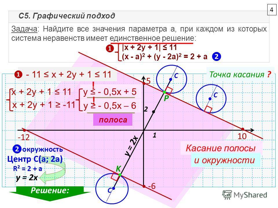 Задача: Найдите все значения параметра а, при каждом из которых система неравенств имеет единственное решение: |x + 2y + 1| 11 (x - a) 2 + (y - 2a) 2 = 2 + a - 11 x + 2y + 1 11 x + 2y + 1 11 x + 2y + 1 -11 y - 0,5x + 5 y - 0,5x 6 5 10 -6 -12 Касание