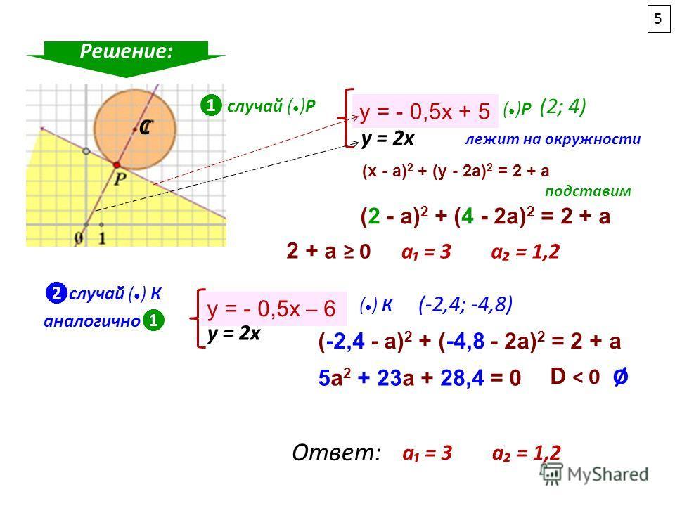С случай ( )Р Решение: y = - 0,5x + 5 y = 2x ( )Р (2; 4) (x - a) 2 + (y - 2a) 2 = 2 + a лежит на окружности (2 - a) 2 + (4 - 2a) 2 = 2 + a подставим а = 3а = 1,2 2 + a 0 случай ( ) К y = - 0,5x 6 y = 2x ( ) К (-2,4; -4,8) (-2,4 - a) 2 + (-4,8 - 2a) 2