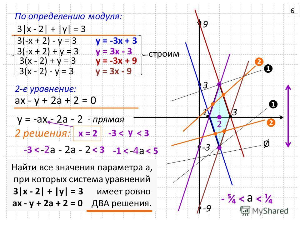 Найти все значения параметра a, при которых система уравнений 3|x - 2| + |y| = 3 имеет ровно ax - y + 2a + 2 = 0 ДВА решения. 3|x - 2| + |y| = 3 3(-x + 2) - y = 3 3(-x + 2) + y = 3 3(x - 2) + y = 3 3(x - 2) - y = 3 y = -3х + 3 y = 3x - 3 y = -3х + 9