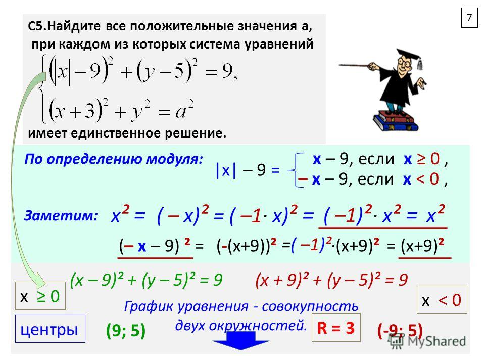С5.Найдите все положительные значения a, при каждом из которых система уравнений имеет единственное решение. По определению модуля: |x| – 9 = x – 9, если х 0, – x – 9, если х ˂ 0, Заметим: х ² = ( – х) ² = ( –1 х) ² = ( –1) ² х ² = х²х² (– x – 9) ² =