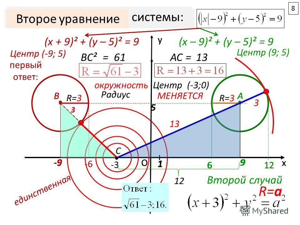 Ох у 1 -9 -6 B R=3R=3 5 А R=3R=3 12 9 6 График 1-го уравнения системы: (х – 9)² + (у – 5)² = 9(х + 9)² + (у – 5)² = 9 Центр (-9; 5) Центр (9; 5) Первые уравнения системы: 9 5 126 -3 -9 АВ С Ох у 1 первый ответ: BC²= 61 Второе уравнение окружностьЦент