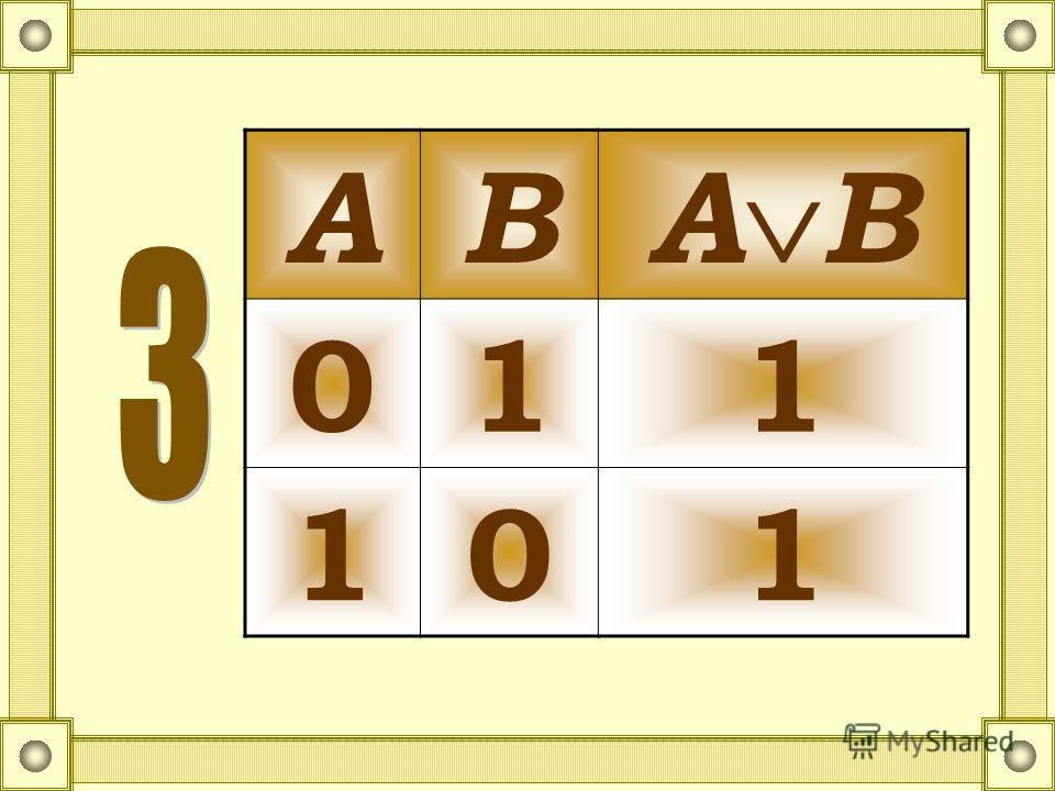 Таблица истинности дизъюнкции АВ А В 011 101 АВ 000 111 АВ 010 111