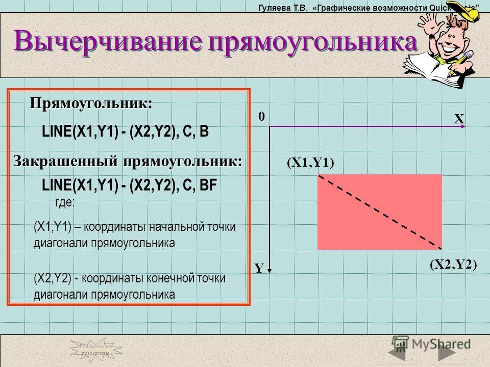 Гуляева Т.В. «Графические возможности Quick Basic Вычерчивание прямоугольника LINE(X1,Y1) - (X2,Y2), C, B Y X (X1,Y1) 0 Прямоугольник Прямоугольник: где: (X1,Y1) – координаты начальной точки диагонали прямоугольника Закрашенный прямоугольник: LINE(X1