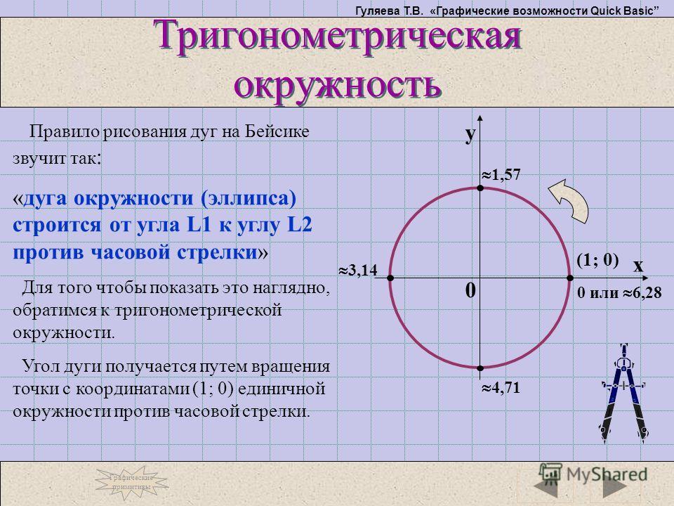 Гуляева Т.В. «Графические возможности Quick Basic Тригонометрическая окружность Правило рисования дуг на Бейсике звучит так : «дуга окружности (эллипса) строится от угла L1 к углу L2 против часовой стрелки» Для того чтобы показать это наглядно, обрат