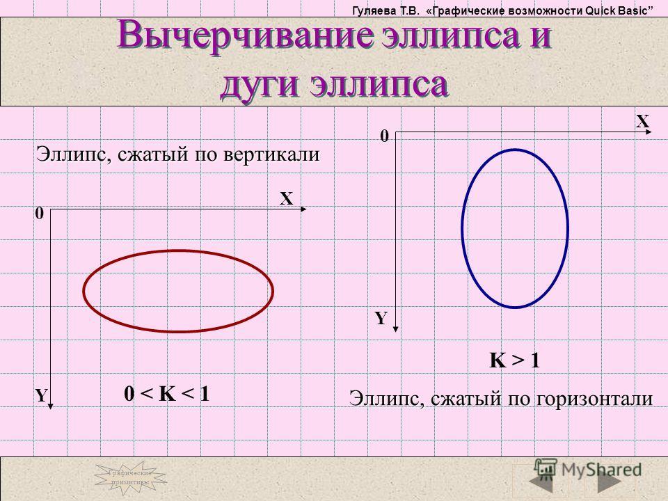 Гуляева Т.В. «Графические возможности Quick Basic Вычерчивание эллипса и дуги эллипса Y X 0 Y X 0 Эллипс, сжатый по вертикали Эллипс, сжатый по горизонтали 0 < K < 1 K > 1 Графические примитивы