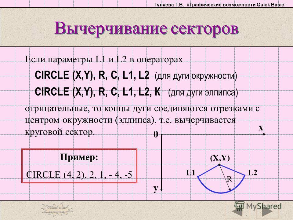 Гуляева Т.В. «Графические возможности Quick Basic Вычерчивание секторов CIRCLE (X,Y), R, C, L1, L2, К (для дуги эллипса) CIRCLE (X,Y), R, C, L1, L2 (для дуги окружности) Если параметры L1 и L2 в операторах отрицательные, то концы дуги соединяются отр