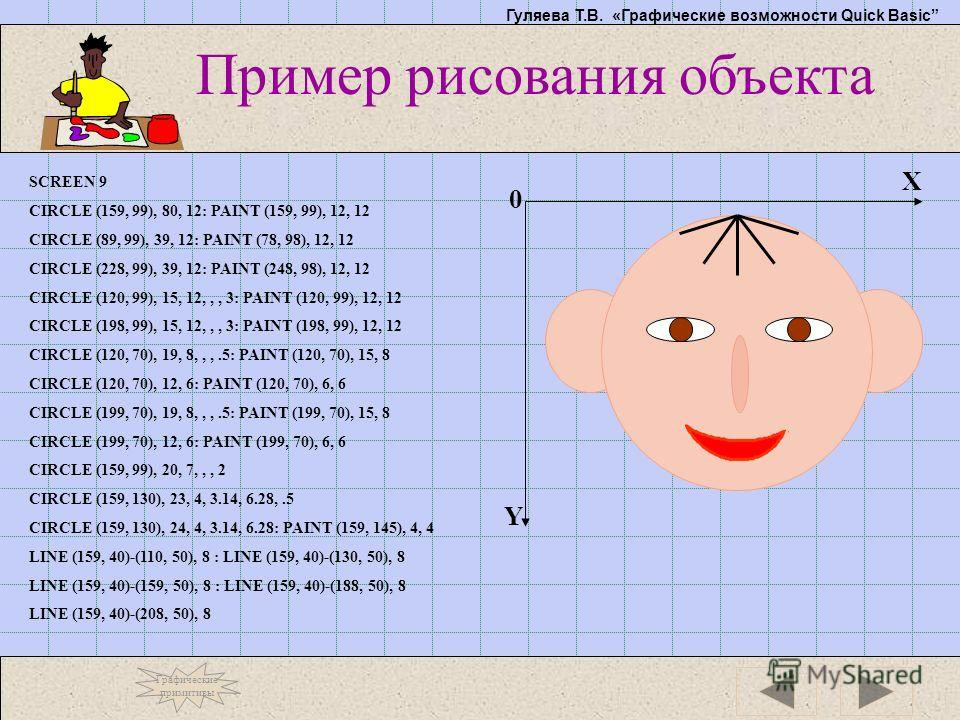 Гуляева Т.В. «Графические возможности Quick Basic Пример рисования объекта Y X 0 SCREEN 9 CIRCLE (159, 99), 80, 12: PAINT (159, 99), 12, 12 CIRCLE (89, 99), 39, 12: PAINT (78, 98), 12, 12 CIRCLE (228, 99), 39, 12: PAINT (248, 98), 12, 12 CIRCLE (120,
