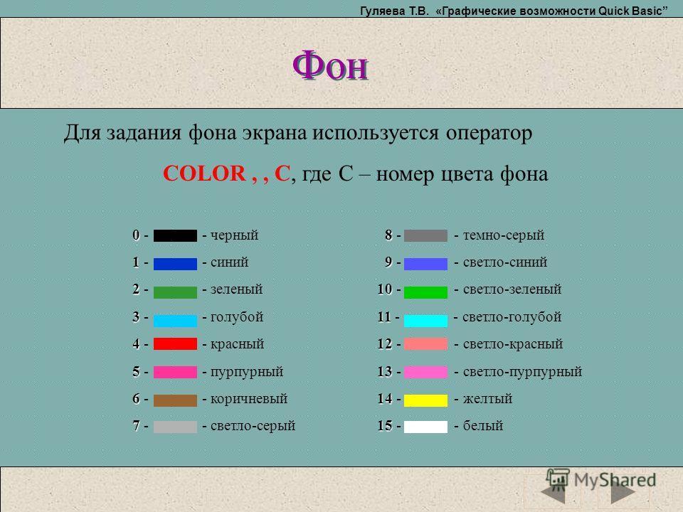 Гуляева Т.В. «Графические возможности Quick Basic Фон Для задания фона экрана используется оператор COLOR,, C, где С – номер цвета фона 0 0 - - черный 1 1 - - синий 2 2 - - зеленый 3 3 - - голубой 4 4 - - красный 5 5 - - пурпурный 6 6 - - коричневый