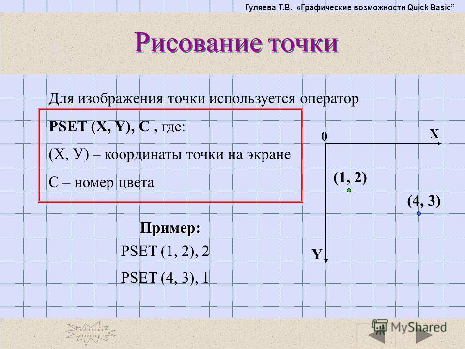 Гуляева Т.В. «Графические возможности Quick Basic Рисование точки Для изображения точки используется оператор PSET (X, Y), C, где: (Х, У) – координаты точки на экране С – номер цвета Y X 0 (1, 2) (4, 3) Пример: PSET (1, 2), 2 PSET (4, 3), 1 Графическ