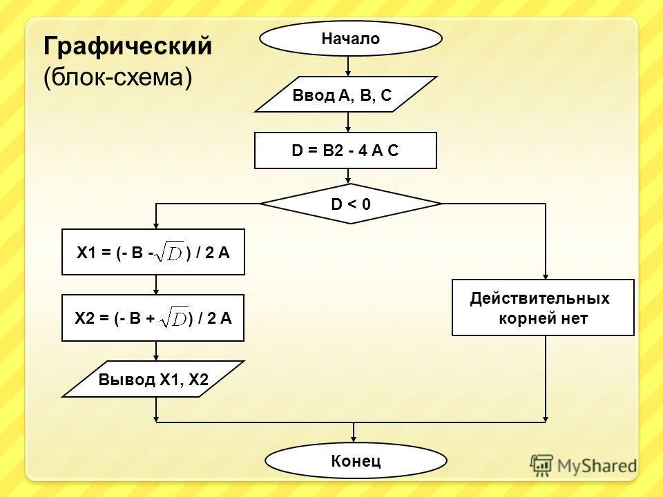 D = B2 - 4 A C D < 0 Действительных корней нет Вывод X1, X2 Начало Ввод A, B, C X1 = (- B - ) / 2 A X2 = (- B + ) / 2 A Конец Графический (блок-схема)