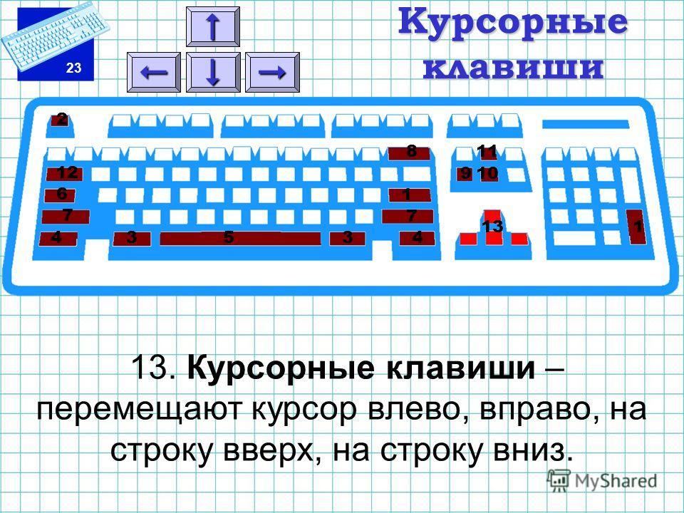 23 Курсорные клавиши 13. Курсорные клавиши – перемещают курсор влево, вправо, на строку вверх, на строку вниз. 1 1 2 3 3 4 45 6 7 7 8 910 11 12 13
