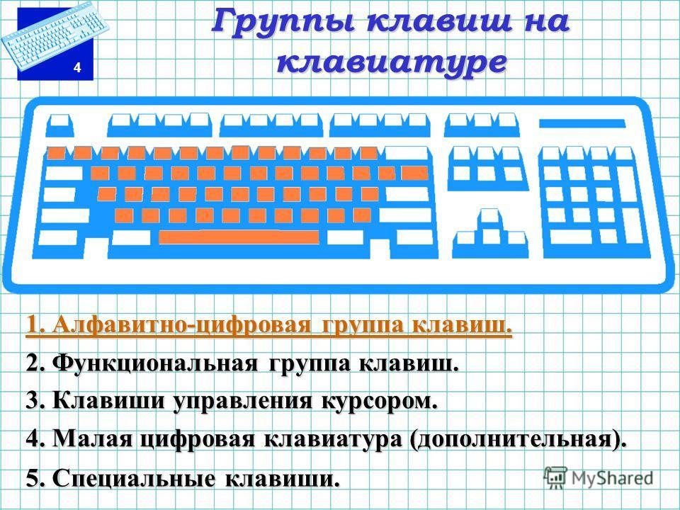 4 Группы клавиш на клавиатуре 1. Алфавитно-цифровая группа клавиш. 2. Функциональная группа клавиш. 3. Клавиши управления курсором. 4. Малая цифровая клавиатура (дополнительная). 5. Специальные клавиши.