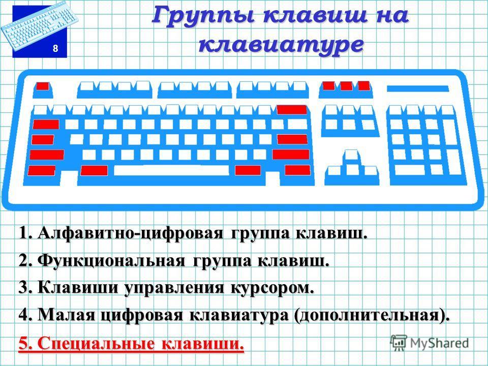8 Группы клавиш на клавиатуре 1. Алфавитно-цифровая группа клавиш. 2. Функциональная группа клавиш. 3. Клавиши управления курсором. 4. Малая цифровая клавиатура (дополнительная). 5. Специальные клавиши.