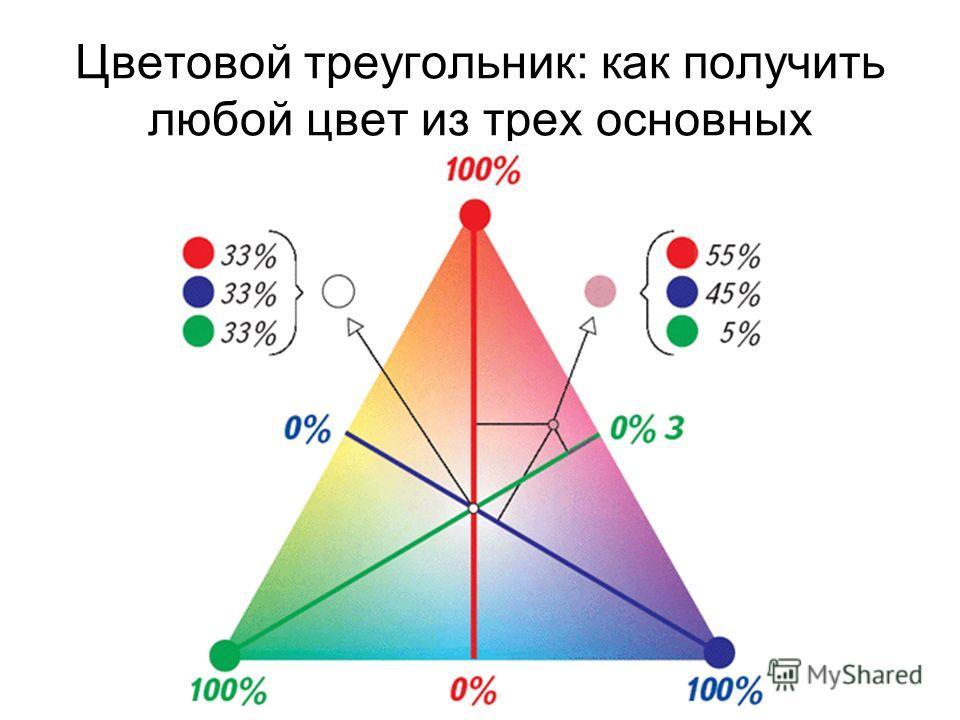 Цветовой треугольник: как получить любой цвет из трех основных