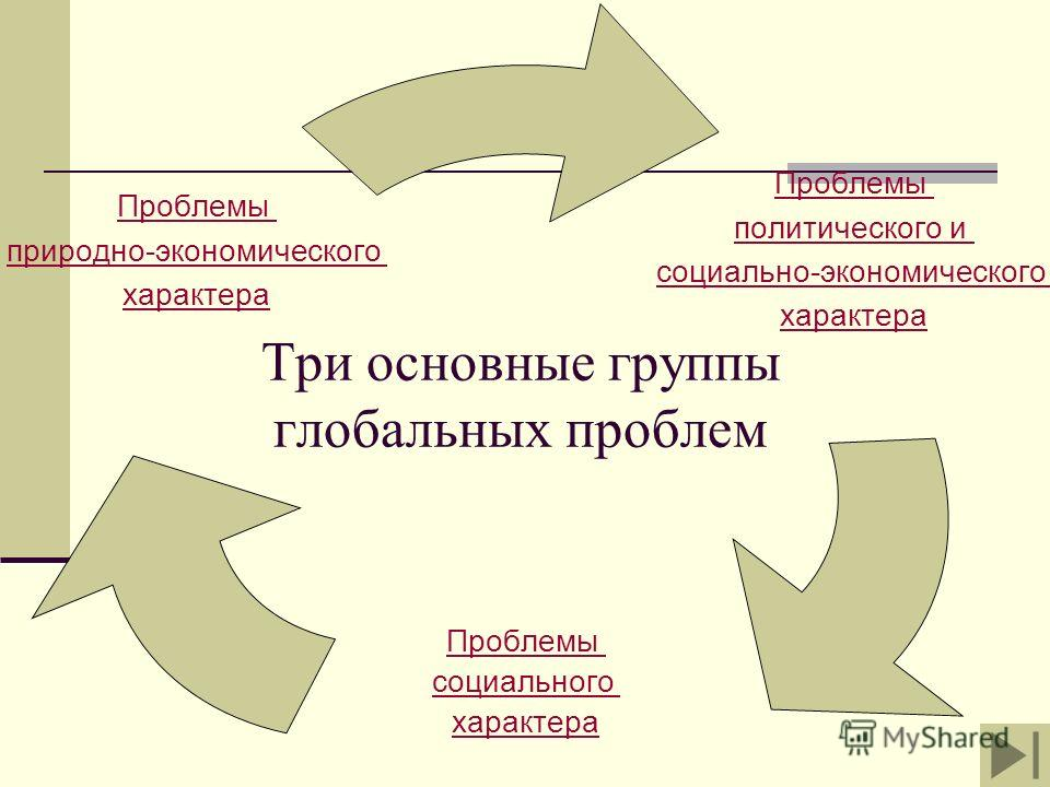 Три основные группы глобальных проблем Проблемы политического и социально- экономического характера Проблемы социального характера Проблемы природно- экономического характера