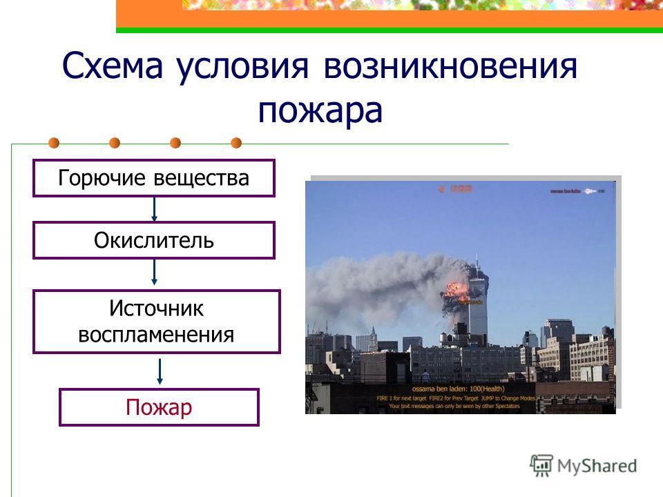 Схема условия возникновения пожара Горючие вещества Окислитель Источник воспламенения Пожар