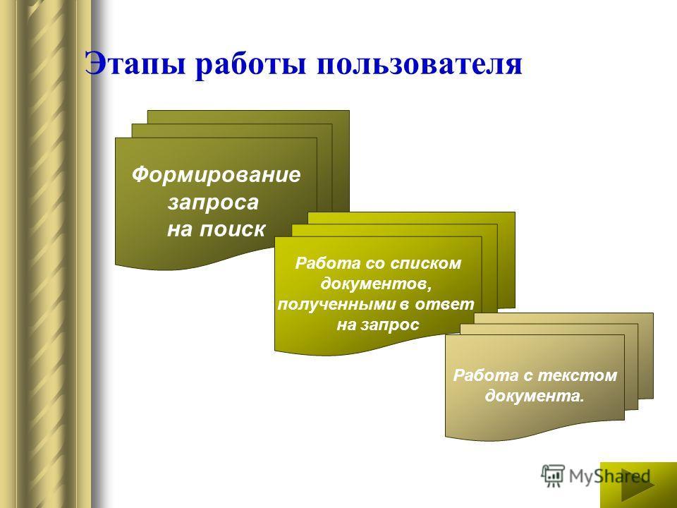 Этапы работы пользователя Формирование запроса на поиск Работа со списком документов, полученными в ответ на запрос Работа с текстом документа.