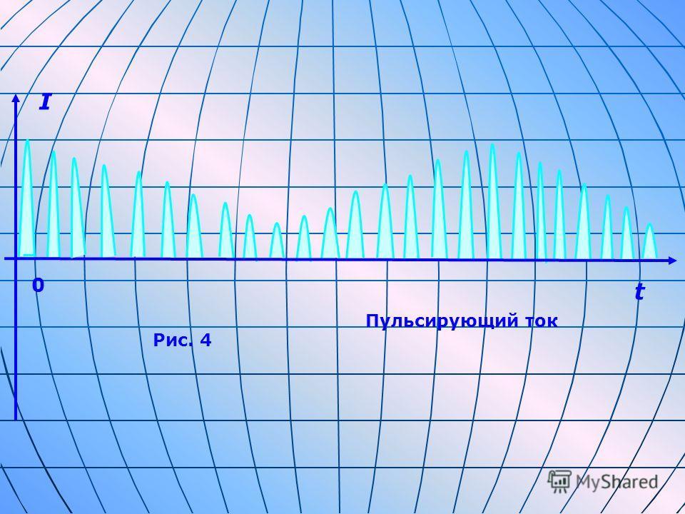 I 0 Рис. 4 Пульсирующий ток t