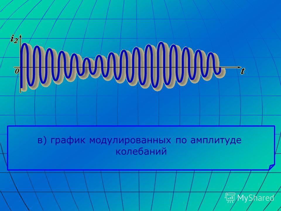 в) график модулированных по амплитуде колебаний