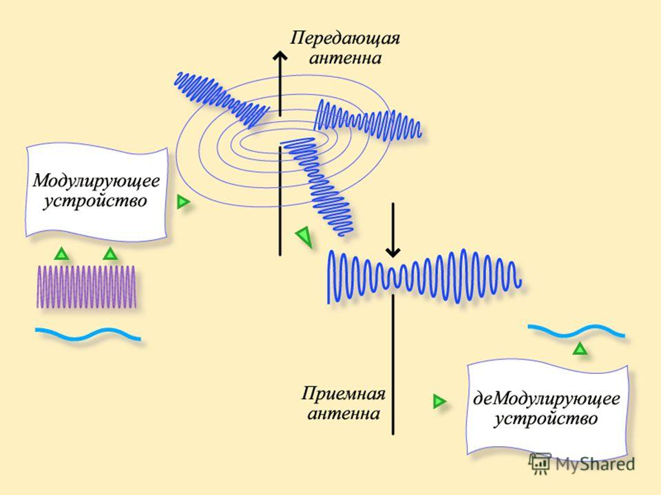 Генератор высокой Частоты Модулирующее устройство Принципиальная блок-схема радиосвязи микрофон Приемный контур и детектор Передающая антенна Приемная антенна Громкогово- ритель