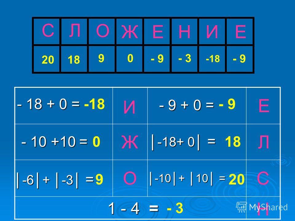 1 - 4 = О Ж И Л Е С -18 0 9 18 Н - 3 - 18 + 0 = - 9 + 0 = - 10 +10 = -6+ -3 = - 9 -18+ 0 = 20 -10+ 10= -10+ 10 = С О ЕИ Л ЕН 20 9 - 9 - 3 Ж 0 -18 18