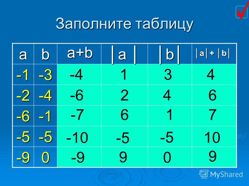 Заполните таблицу ab aa bb-3 -2-4 -6 -5-5 -90 -41 3 4 4 2 -6 6 -7 6 1 7 -10 -5 10 -9 0 9 9 a+b a+ ba+ b