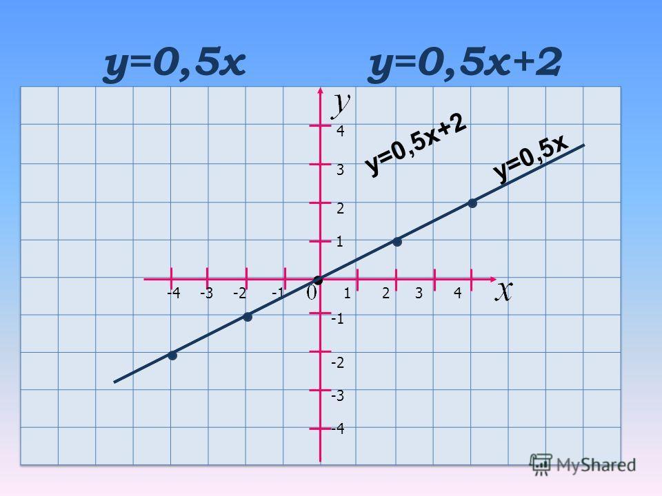 y=0,5х у=0,5х+2 D(0;2) 1 2 21 3 3 4 4 -2 -3 -4 у=0,5х у=0,5х+2