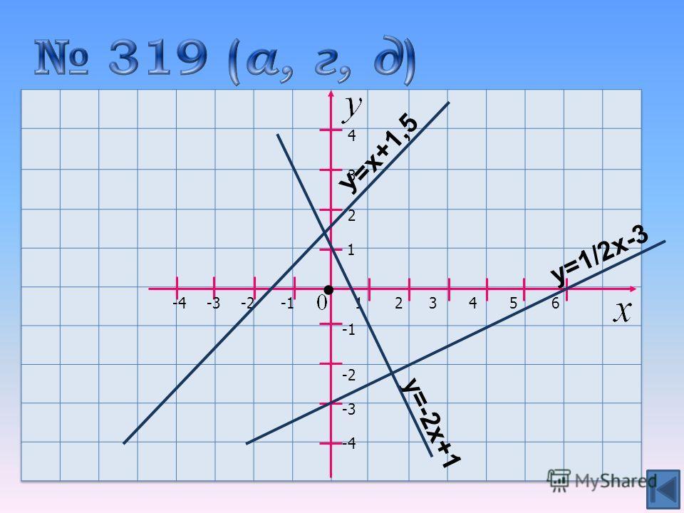 D(0;2) 1 2 21 3 3 4 4 -2 -3 -4 у=-2х+1 У=х+1,5 56 у=1/2х-3