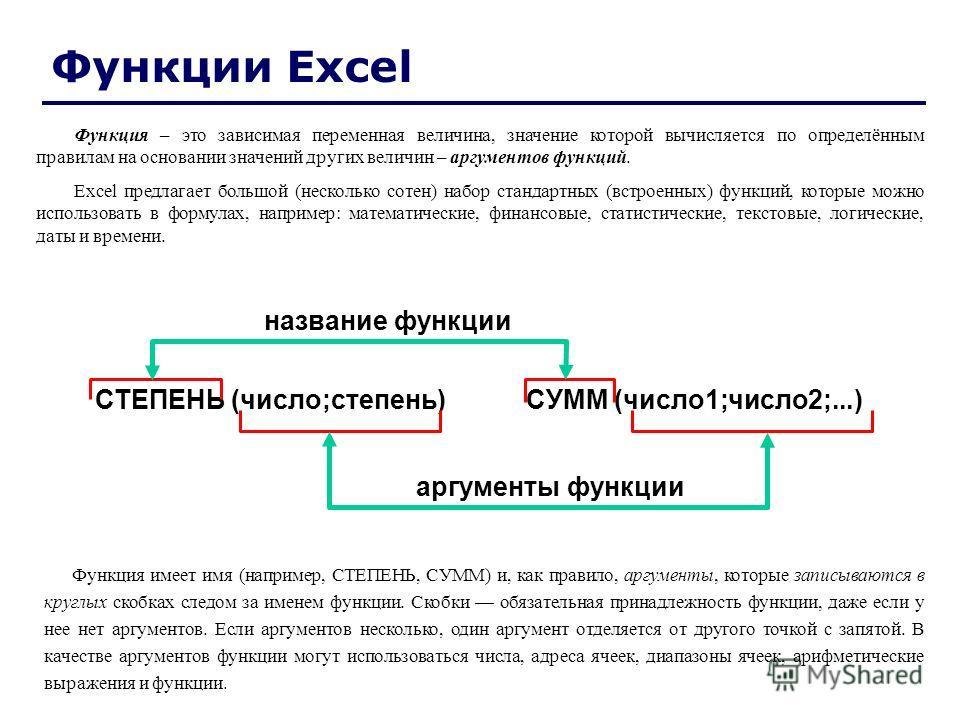 СУММ (число1;число2;...)СТЕПЕНЬ (число;степень) название функции аргументы функции Функции Excel Функция – это зависимая переменная величина, значение которой вычисляется по определённым правилам на основании значений других величин – аргументов функ