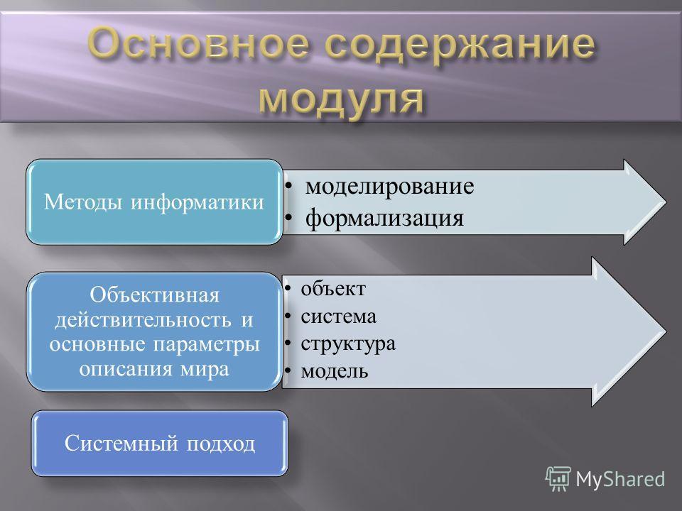 моделирование формализация Методы информатики объект система структура модель Объективная действительность и основные параметры описания мира Системный подход
