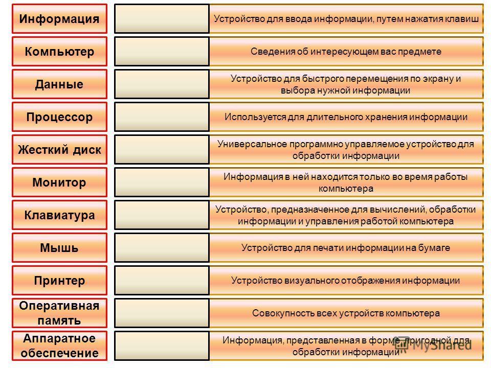 Информация Компьютер Монитор Клавиатура Принтер Оперативная память Аппаратное обеспечение Устройство для ввода информации, путем нажатия клавиш Сведения об интересующем вас предмете Устройство для быстрого перемещения по экрану и выбора нужной информ