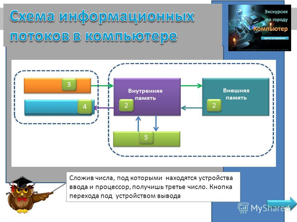 2 2 3 3 5 5 2 2 Сложив числа, под которыми находятся устройства ввода и процессор, получишь третье число. Кнопка перехода под устройством вывода 4 4