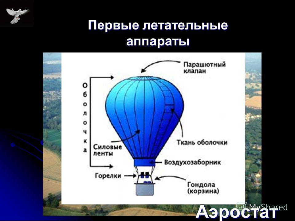 Первые летательные аппараты Аэростат