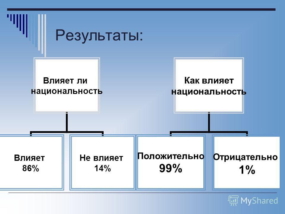 Результаты: Влияет ли национальность Влияет 86% Не влияет 14% Как влияет национальность Положительно 99% Отрицательно 1%