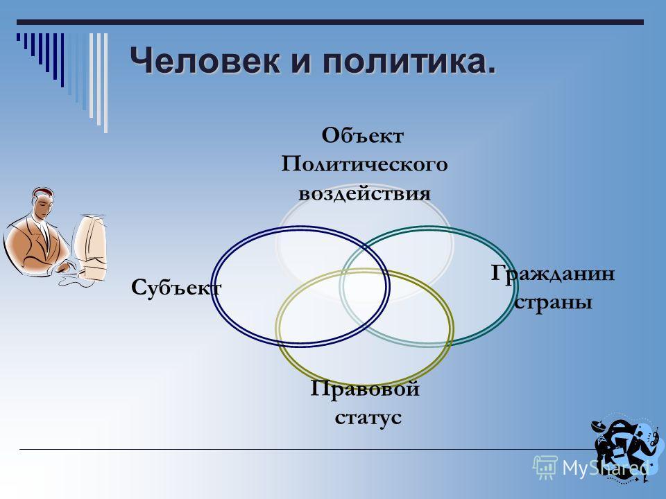 Человек и политика. Объект Политического воздействия Гражданин страны Правовой статус Субъект