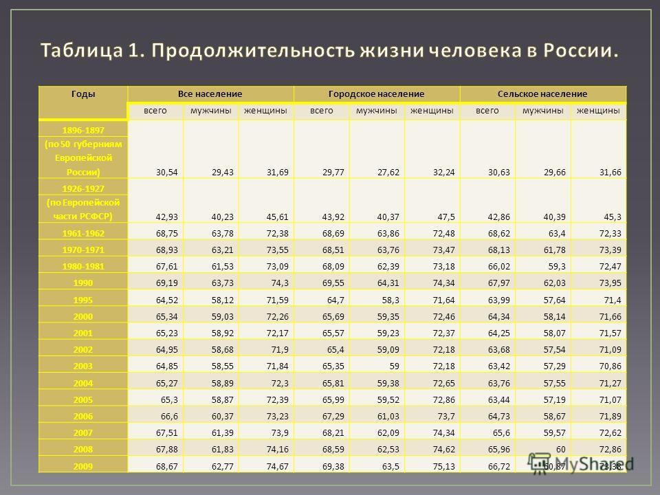 ГодыВсе населениеГородское населениеСельское население всегомужчиныженщинывсегомужчиныженщинывсегомужчиныженщины 1896-1897 30,5429,4331,6929,7727,6232,2430,6329,6631,66 ( по 50 губерниям Европейской России ) 1926-1927 42,9340,2345,6143,9240,3747,542,