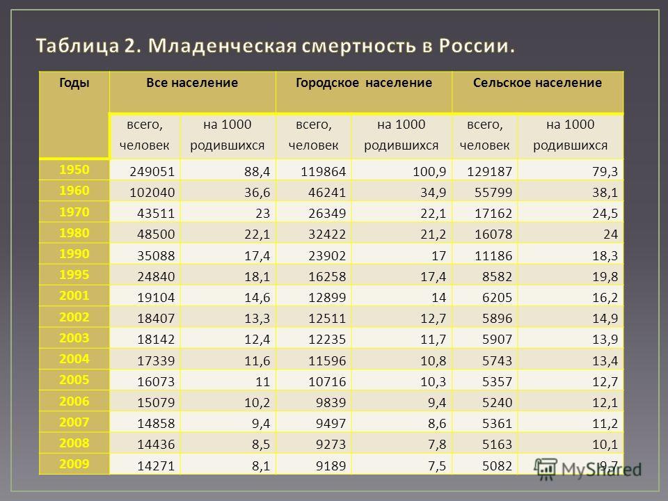 ГодыВсе населениеГородское населениеСельское население всего, человек на 1000 родившихся всего, человек на 1000 родившихся всего, человек на 1000 родившихся 1950 24905188,4119864100,912918779,3 1960 10204036,64624134,95579938,1 1970 43511232634922,11