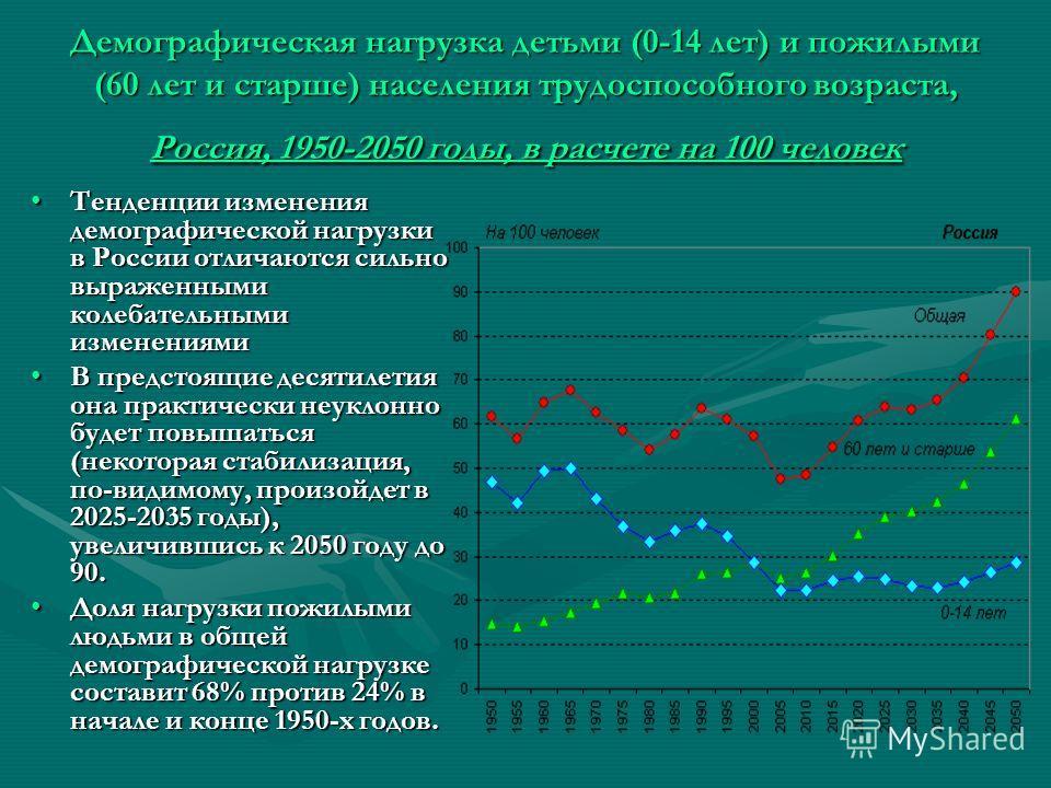 Демографическая нагрузка детьми (0-14 лет) и пожилыми (60 лет и старше) населения трудоспособного возраста, Россия, 1950-2050 годы, в расчете на 100 человек Тенденции изменения демографической нагрузки в России отличаются сильно выраженными колебател