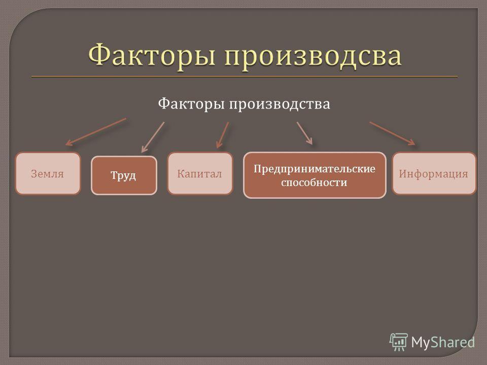 Факторы производства ИнформацияКапиталЗемля Предпринимательские способности Труд