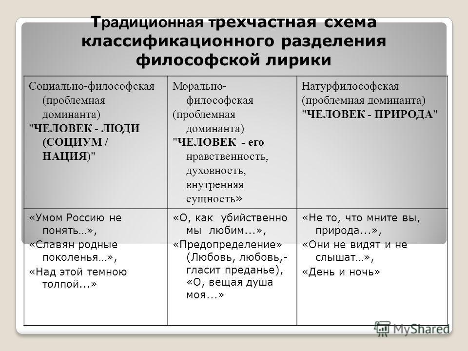 Т радиционная т рехчастная схема классификационного разделения философской лирики Социально-философская (проблемная доминанта)