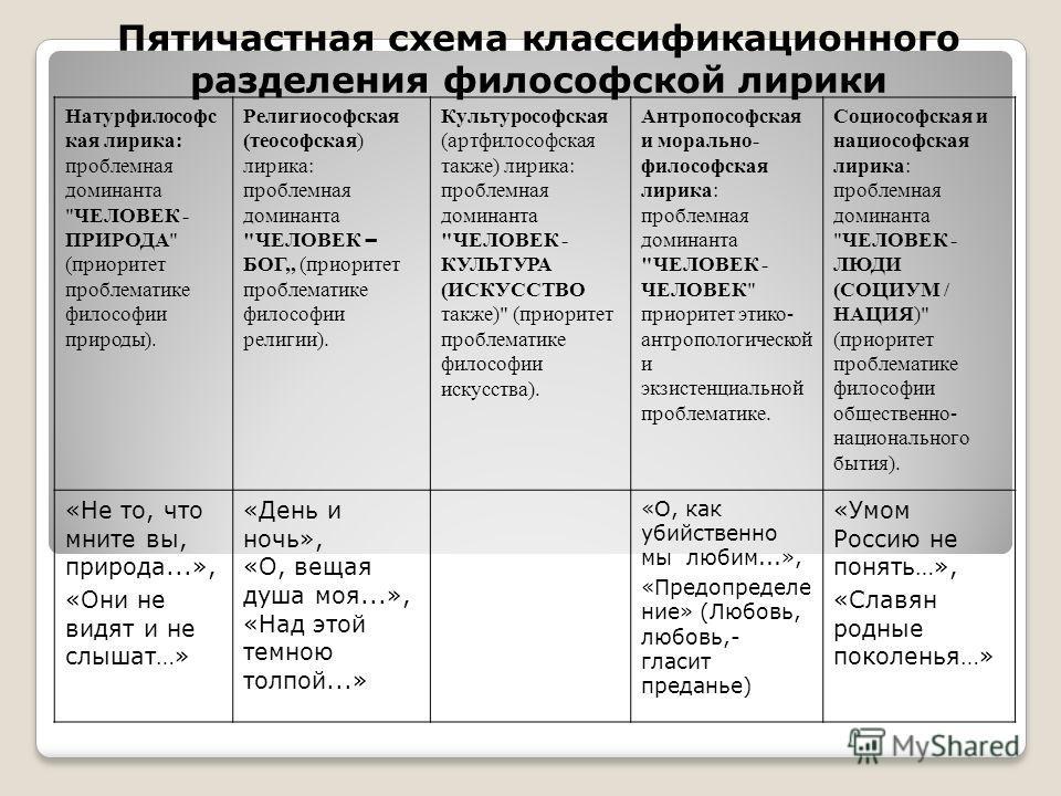 Пятичастная схема классификационного разделения философской лирики Натурфилософс кая лирика: проблемная доминанта