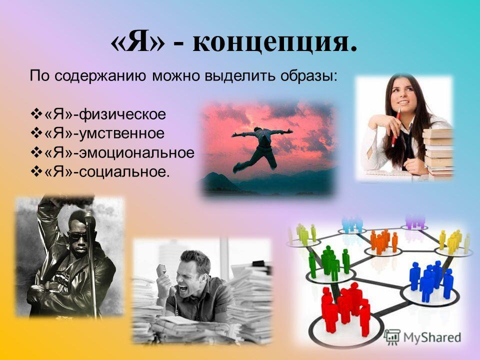 По содержанию можно выделить образы: «Я»-физическое «Я»-умственное «Я»-эмоциональное «Я»-социальное. «Я» - концепция.